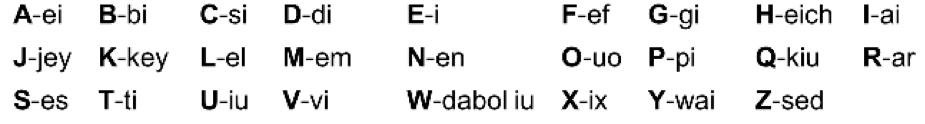 Todas las letras del abecedario en ingles con su pronunciación en español por delante de la letra, ejemplos: A-ey, B-bi, C-si