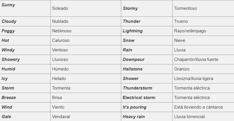 vocabulario de tipos de climas en ingles y español