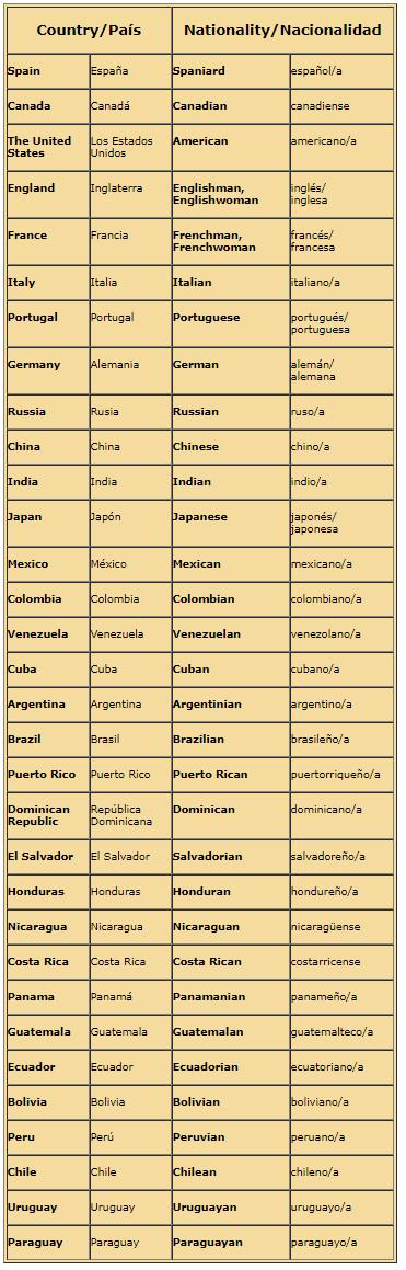 Nacionalidades En Ingles Lista Con Mas De 100 Ejemplos 2020